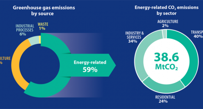 Reduction in Overall Carbon Emissions But Transport and Home Heating Increases put Ireland well off Target