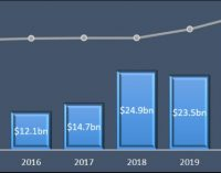 2020 a record year for Biotech investment